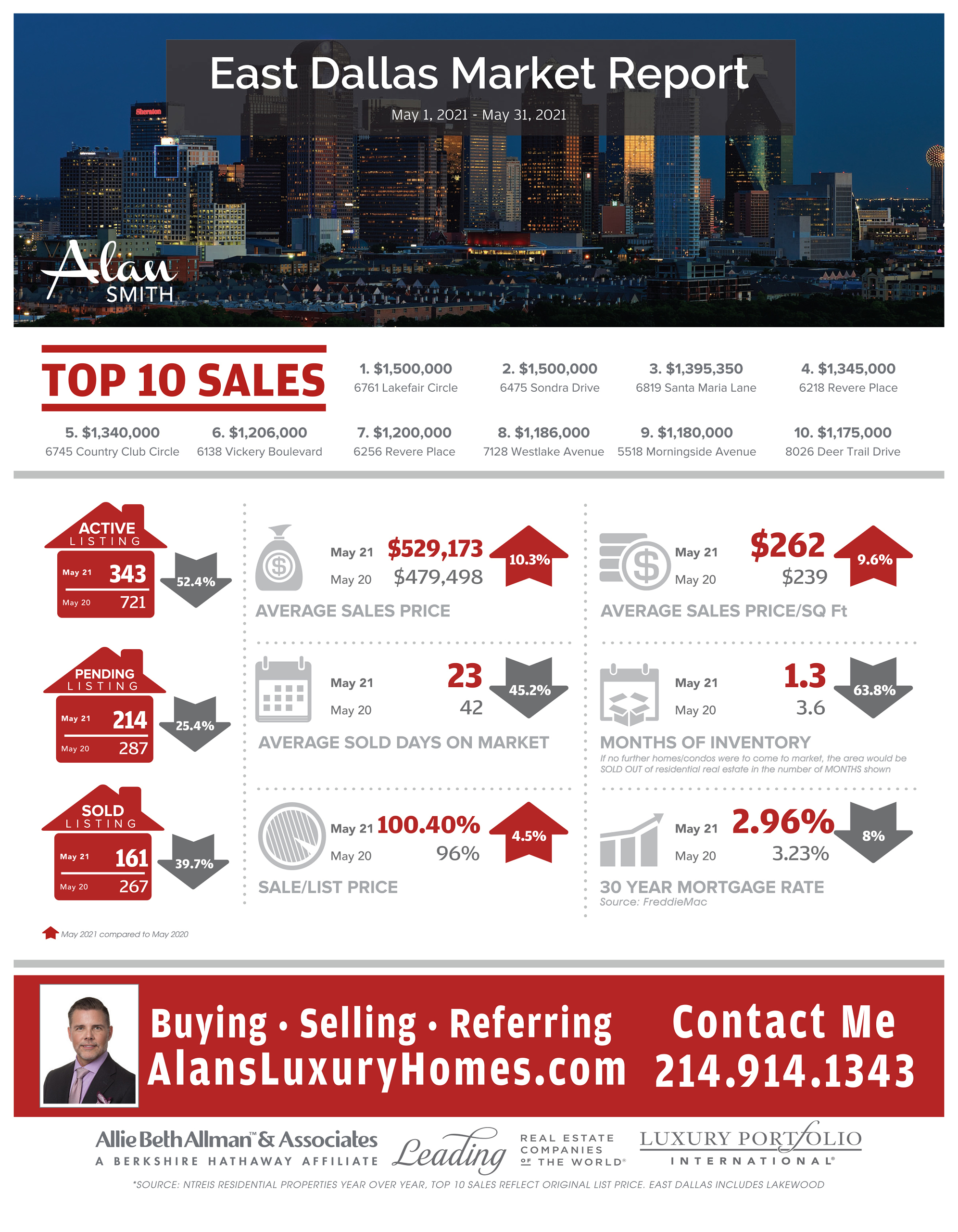REAL ESTATE MARKET UPDATE | EAST DALLAS | MAY 2021 VS MAY 2020